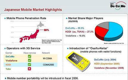 Japón: se usa más el móvil para Internet que el PC