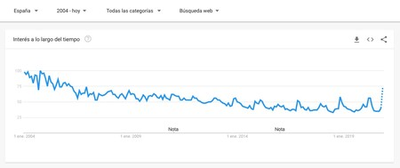 Ajedrez Explorar Google Trends