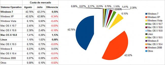 Sistemas operativos, cuota de mercado julio-agosto 2012