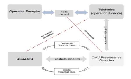 La CNMC pone coto a la reventa de líneas móviles con sanciones a varios revendedores de Movistar