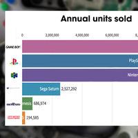 Sega, Nintendo, PlayStation… La historia de la guerra de consolas desde sus orígenes en un único gráfico