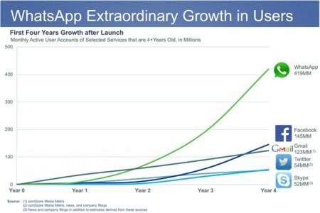 En el camino de los 1.000 millones de usuarios