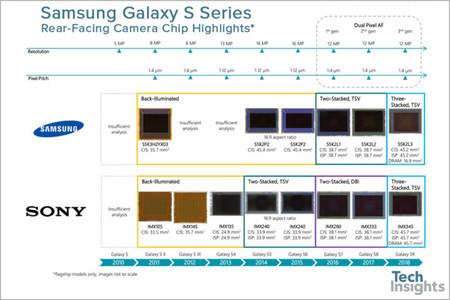 Galaxy S9 Camara