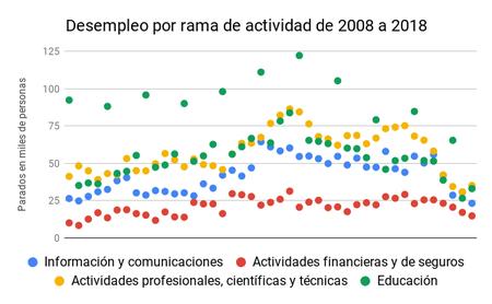 Desempleo Por Rama De Actividad De 2008 A 2018 2 1