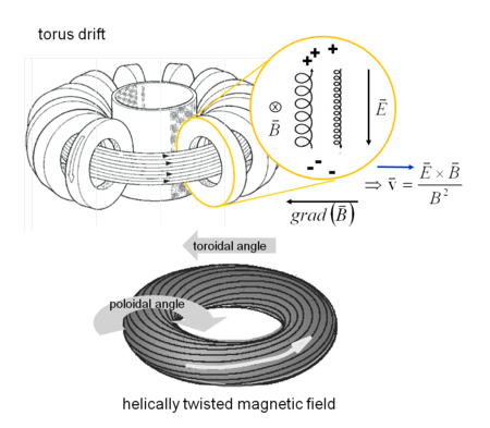 Torusdrift And Twisted Magnetic Field