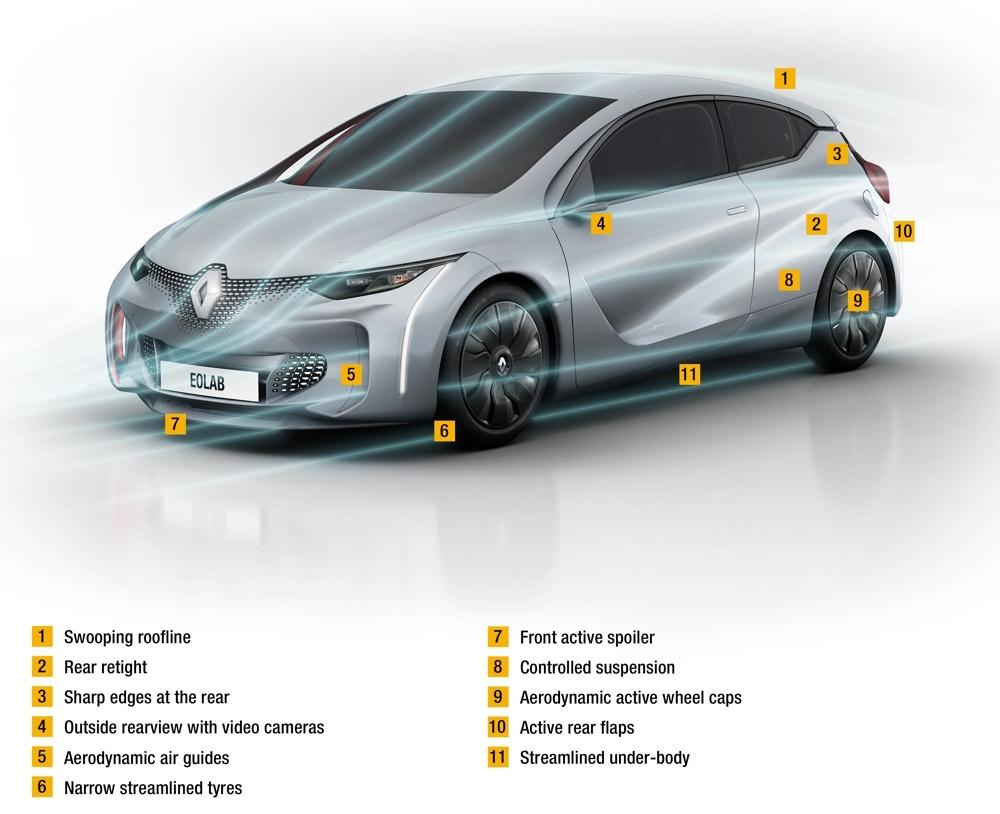 Foto de Renault Eolab (presentación) (1/30)