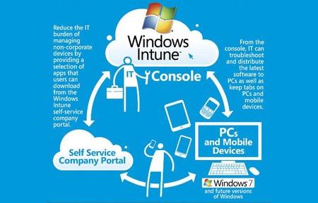 Disponible la nueva versión de Windows Intune que permite administrar dispositivos móviles