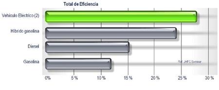 Eficiencia de los vehículos eléctricos
