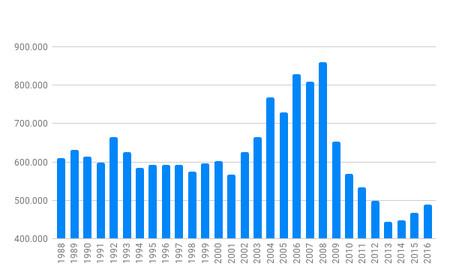 Evolucion Permiso B Espana 1988 2016