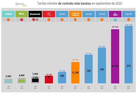 Tarifas Moviles De Contrato Mas Baratas En Septiembre De 2020