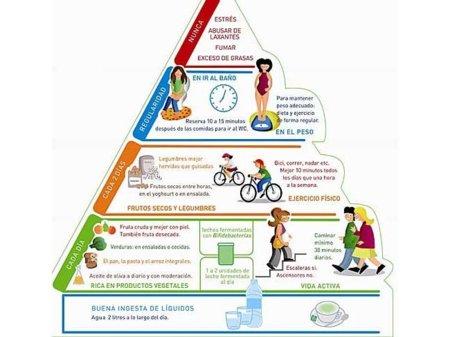 La nueva pirámide alimenticia más adaptada a nuestro tiempo