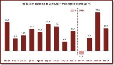 Repunte en la fabricación de coches en España: confirmado un crecimiento del 12,16 %