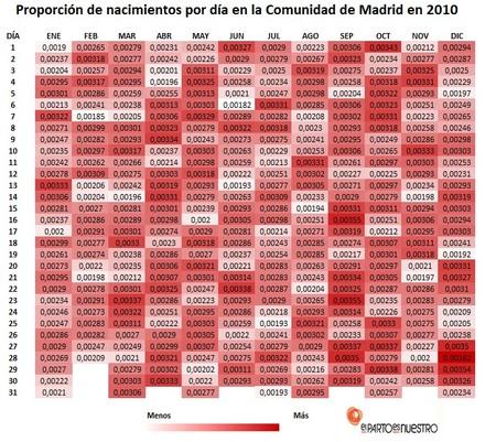 Tabla 5 Nacimientos En La Comunidad De Madrid 2010