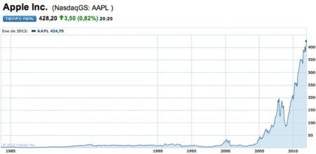 Apple vuelve a superar su máximo valor histórico en la bolsa