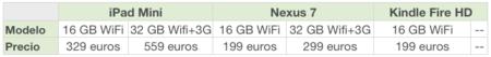 comparativa precios ipad mini nexus 7 kindle fire HD