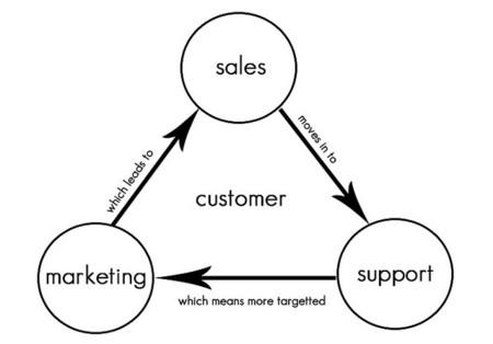 Cómo segmentar el mercado gracias al uso de CRM