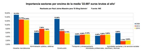 Porcentaje Sectores Por Encima De La Media