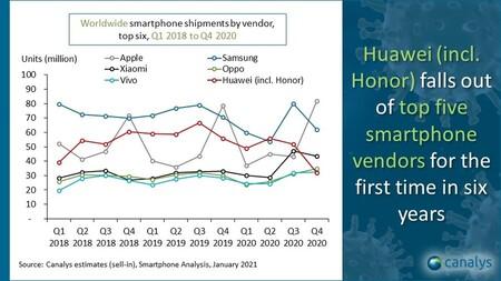 Huawei Honor Smartphones Envios 2020