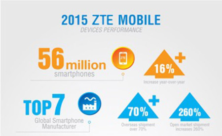 Infografia ZTE