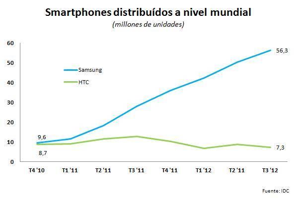 HTC vs samsung distribución gráfico
