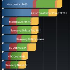 Foto 12 de 14 de la galería benchmarks-htc-desire-500 en Xataka Android