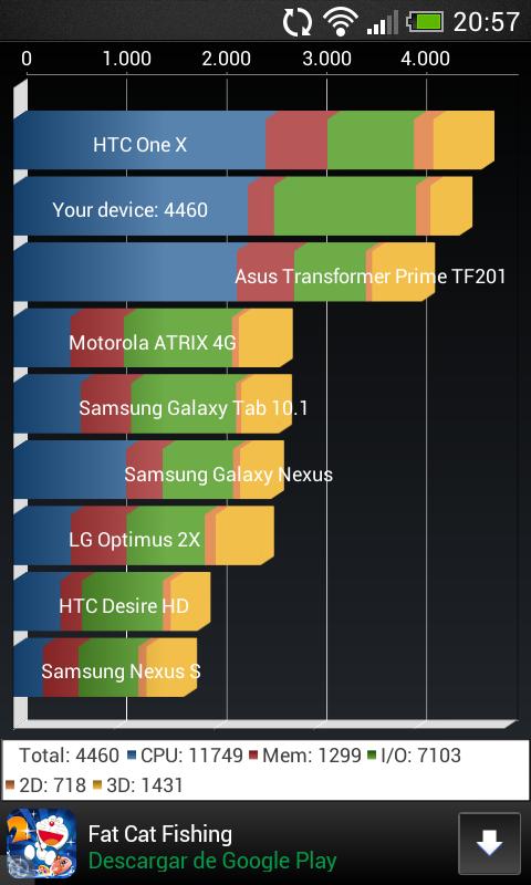 Foto de Benchmarks HTC Desire 500 (12/14)