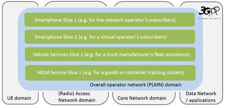 Network Slicing, o la subdivisión de redes en el 5G