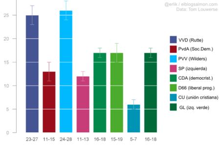 Encuestas electorales Holanda