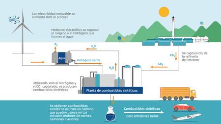 Infografia Combustibles Sinteticos Tcm13 192810