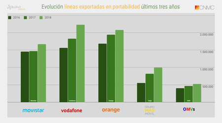 Evolucion Lineas Exportadas En Portabilidad Ultimos Tres Anos