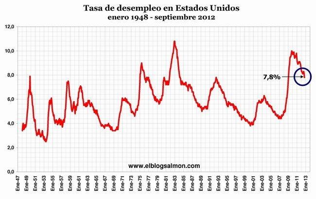 Desempleo EEUU sept 2012