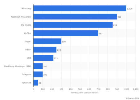 Top 10 en mensajería instantánea según MAU
