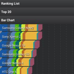 Foto 4 de 14 de la galería benchmarks-htc-desire-500 en Xataka Android
