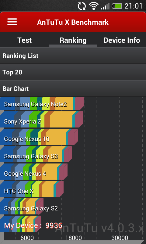 Benchmarks HTC Desire 500