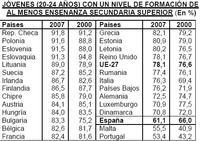 Los jóvenes españoles suspenden en educación