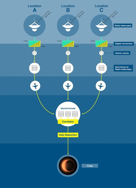 Eht Infography
