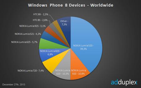 Dispositivos con Windows Phone 8 en el mercado según AdDuplex
