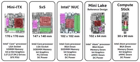 Intel Motherboard Lga 5x5 Form Factors