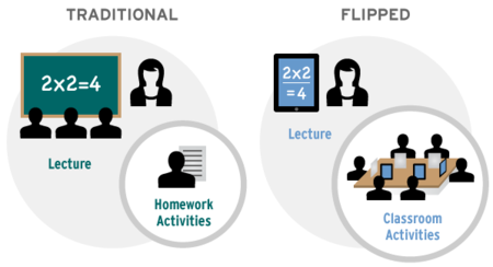Rtemagicc Flipped Classroom