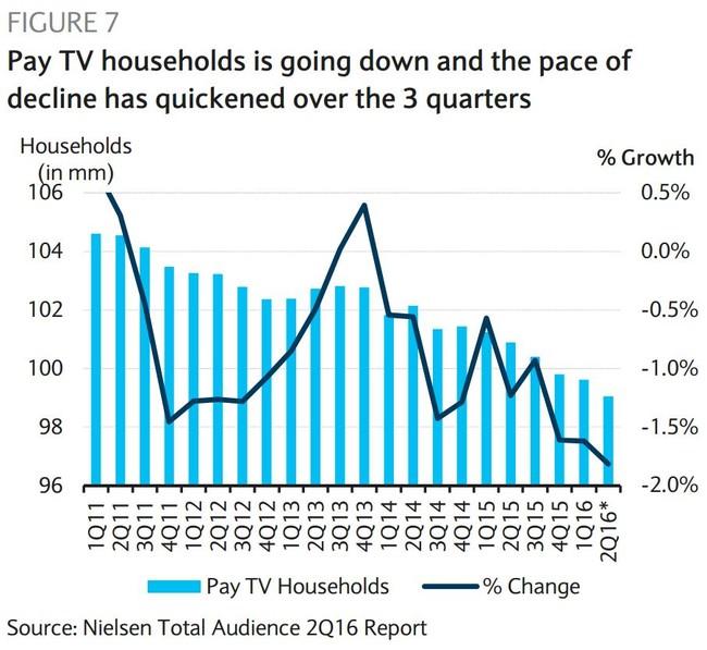 Familias con TV de pago