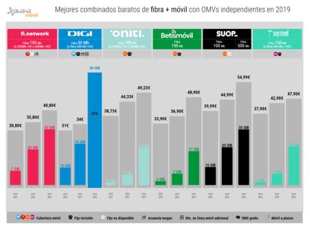Mejores Combinados Baratos De Fibra Movil Con Omvs Independientes En 2019