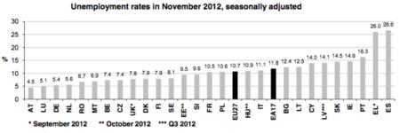 España sigue encabezando la destrucción de empleo en Europa