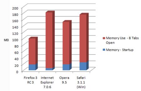 Uso de memoria de los navegadores, segun Lifehacker