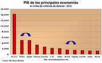 Brasil supera a España como la octava economía del planeta