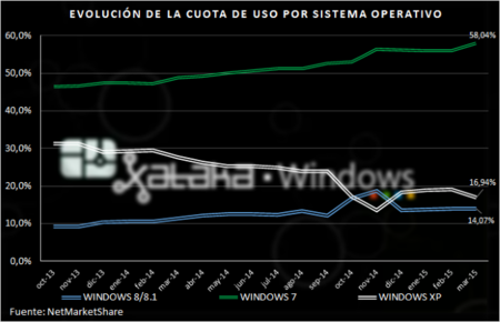 Cuota Windows Marzo