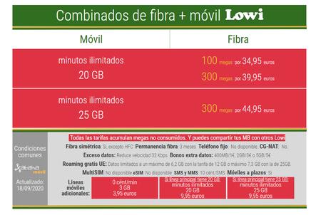 Nuevas Tarifas Combinadas De Fibra Y Movil De Lowi En Septiembre De 2020