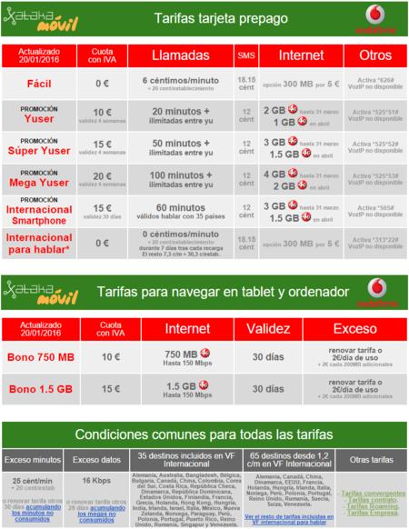 Tarifas Vodafone Tarjeta Prepago