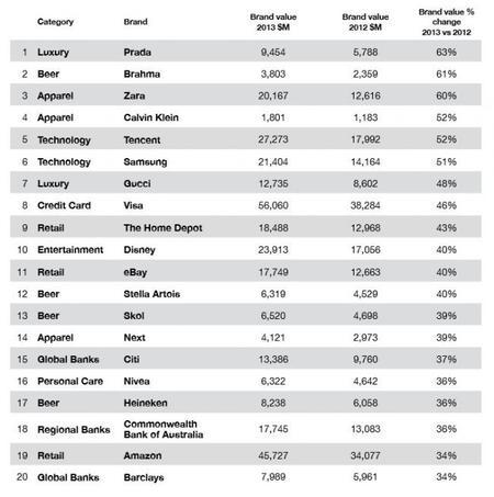 Las marcas que más valen - 2013