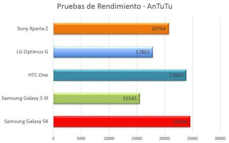 Samsung Galaxy S4 - AnTuTu