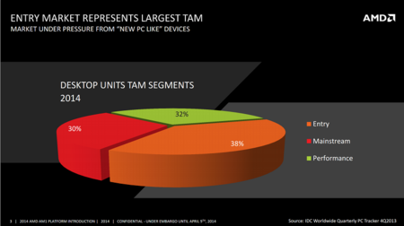 amd_kabini_apu_fm1_athlon_marketshare_pc